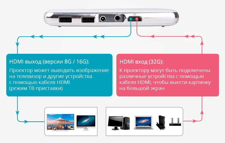Everycom S6 HDMI вход/выход